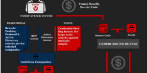 Hackers breached 3 US antivirus companies, researchers reveal