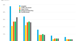Survey: Autopilot name causes people to overestimate Tesla capabilities